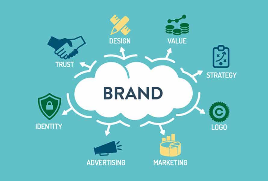 Result Oriented Branding